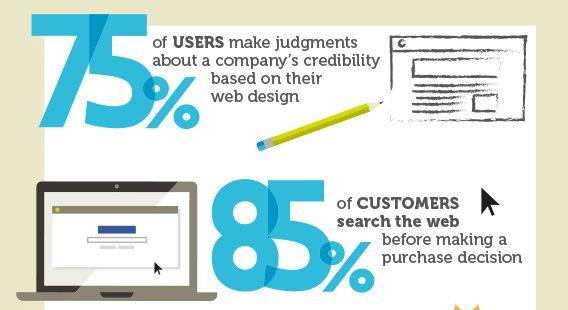 web design stats