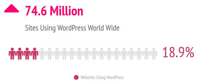 74.6 million sites use wordpress